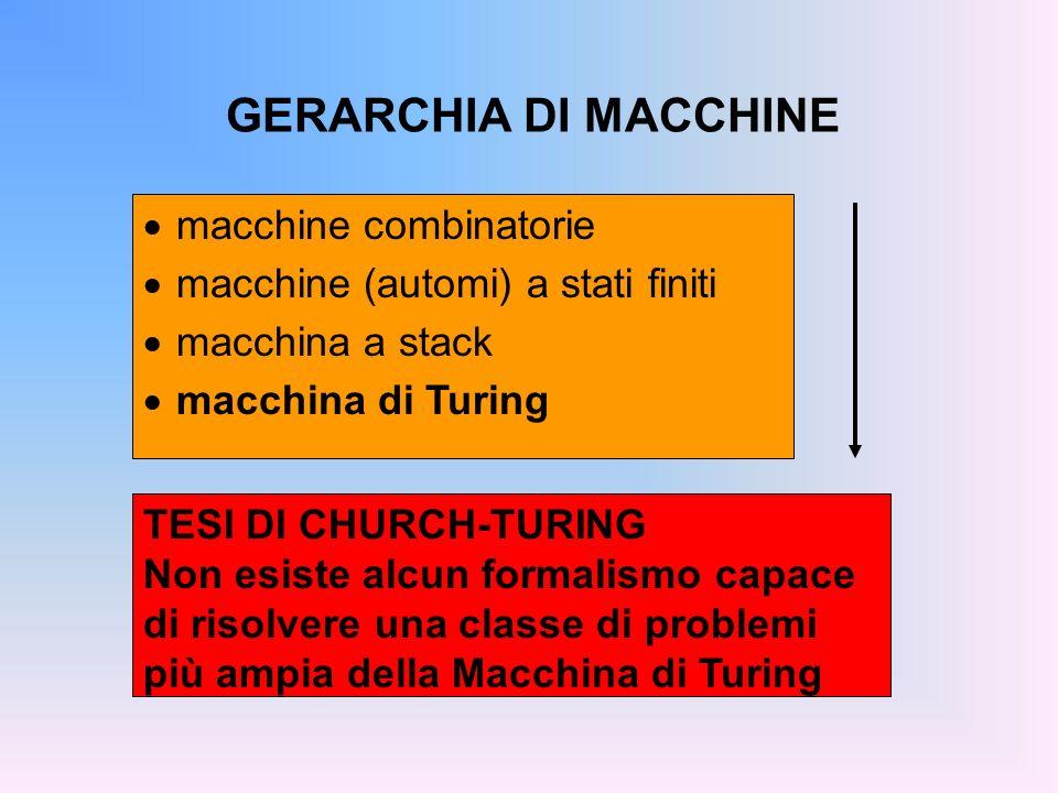 GERARCHIA DI MACCHINE macchine combinatorie macchine (automi) a stati finiti macchina a stack macchina di Turing TESI DI CHURCH-TURING Non esiste alcu