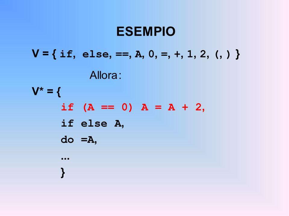 ESEMPIO V = { if, else, ==, A, 0, =, +, 1, 2, (, ) } Allora: V* = { if (A == 0) A = A + 2, if else A, do =A,... }