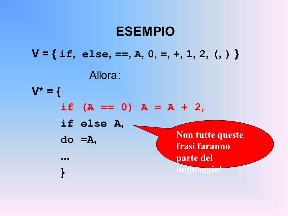 ESEMPIO V = { if, else, ==, A, 0, =, +, 1, 2, (, ) } Allora: V* = { if (A == 0) A = A + 2, if else A, do =A,... } Non tutte queste frasi faranno parte