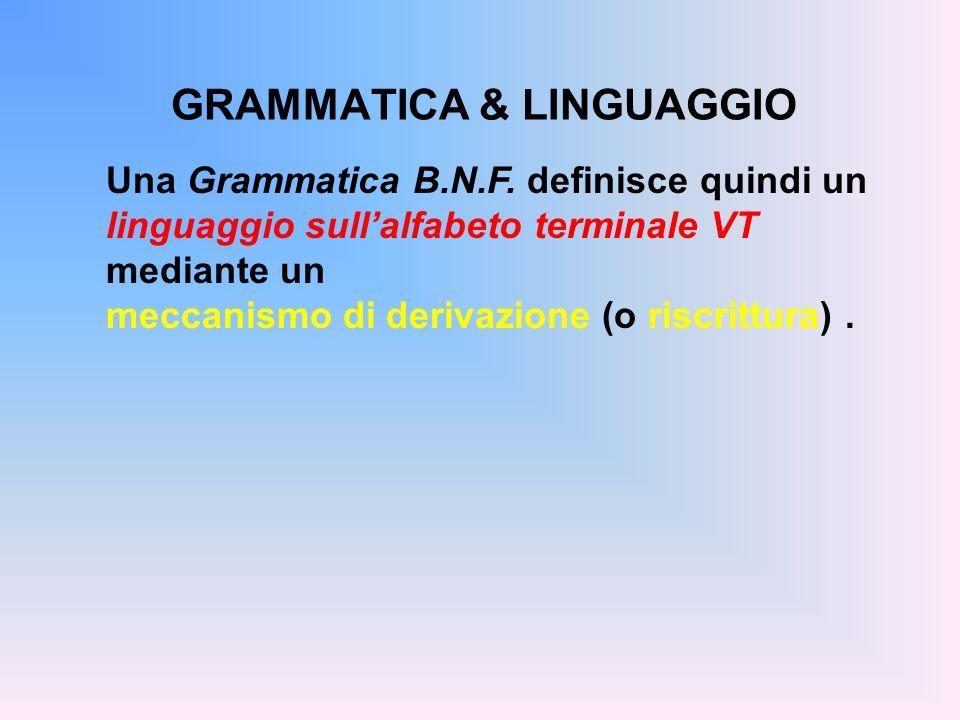 GRAMMATICA & LINGUAGGIO Una Grammatica B.N.F. definisce quindi un linguaggio sullalfabeto terminale VT mediante un meccanismo di derivazione (o riscri