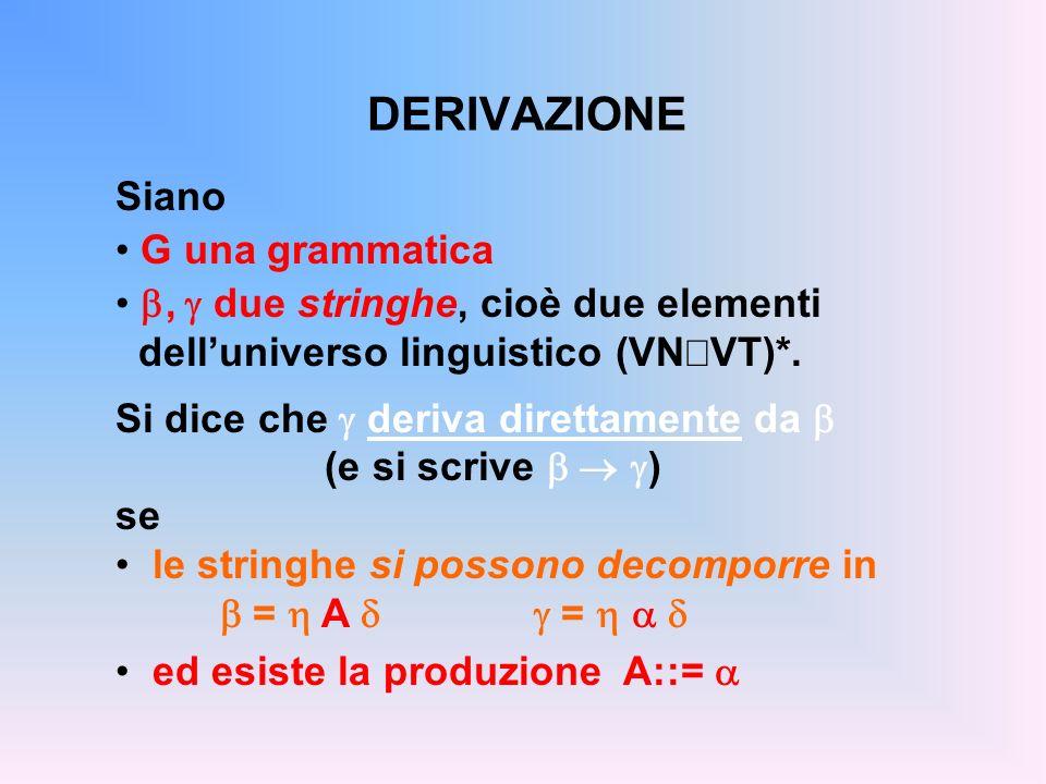 DERIVAZIONE Siano G una grammatica, due stringhe, cioè due elementi delluniverso linguistico (VN VT)*. Si dice che deriva direttamente da (e si scrive