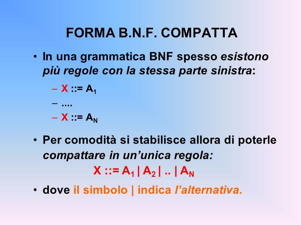 FORMA B.N.F. COMPATTA In una grammatica BNF spesso esistono più regole con la stessa parte sinistra: –X ::= A 1 –.... –X ::= A N Per comodità si stabi