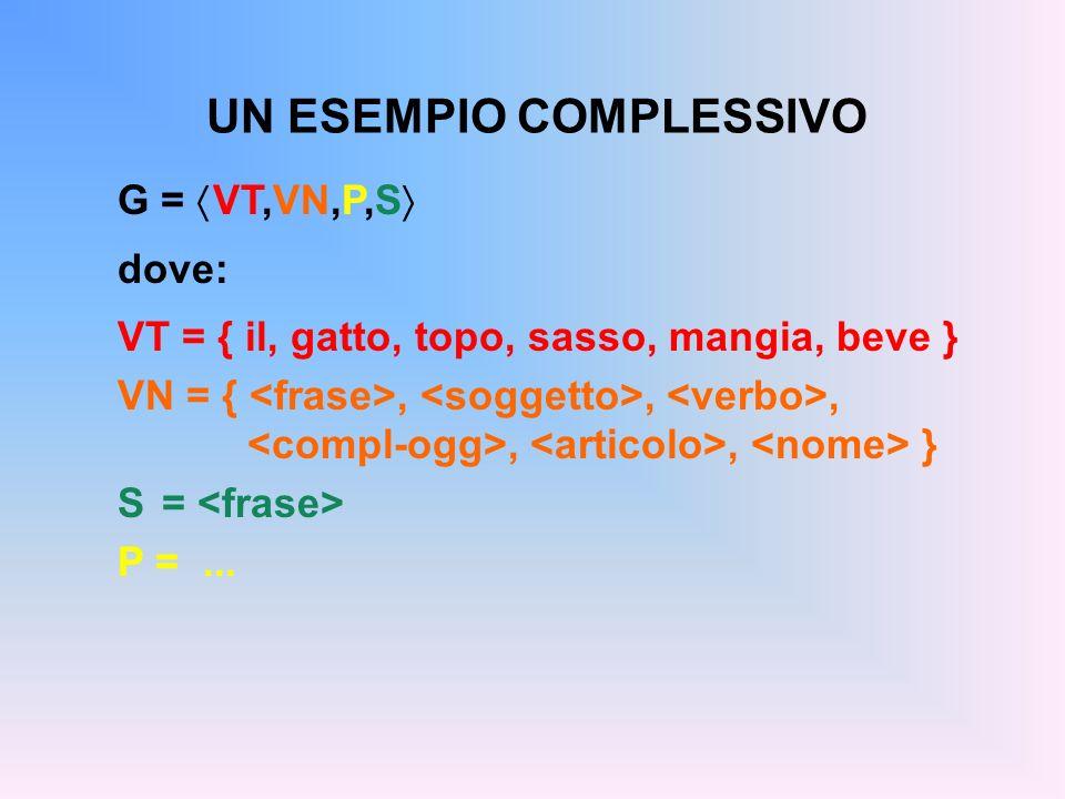 UN ESEMPIO COMPLESSIVO G = VT,VN,P,S dove: VT = { il, gatto, topo, sasso, mangia, beve } VN = {,,,,, } S = P =...