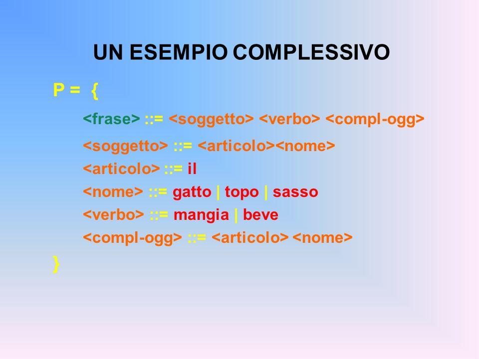 UN ESEMPIO COMPLESSIVO P = { ::= ::= il ::= gatto | topo | sasso ::= mangia | beve ::= }