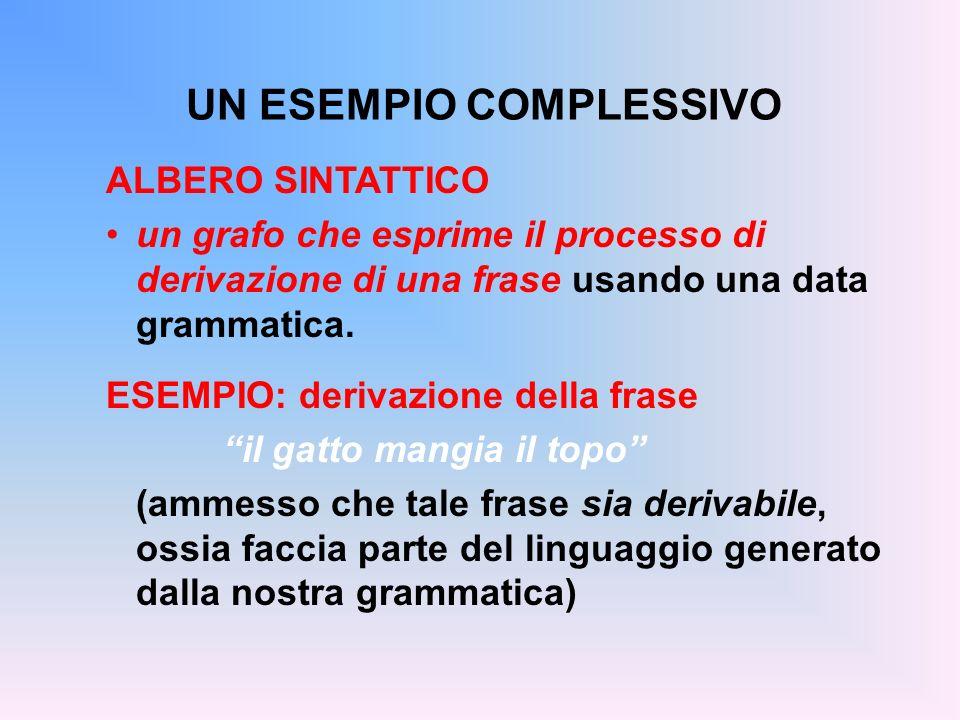 UN ESEMPIO COMPLESSIVO ALBERO SINTATTICO un grafo che esprime il processo di derivazione di una frase usando una data grammatica. ESEMPIO: derivazione