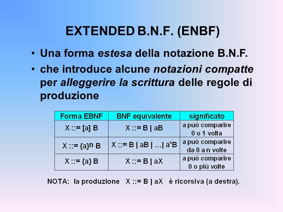 EXTENDED B.N.F. (ENBF) Una forma estesa della notazione B.N.F. che introduce alcune notazioni compatte per alleggerire la scrittura delle regole di pr