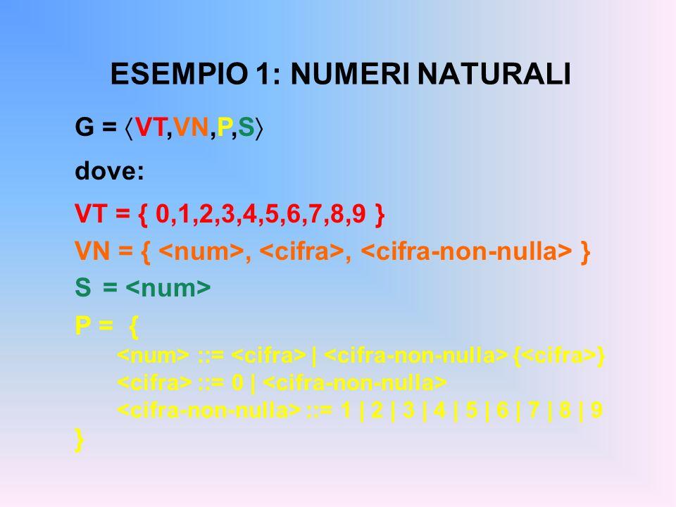 ESEMPIO 1: NUMERI NATURALI G = VT,VN,P,S dove: VT = { 0,1,2,3,4,5,6,7,8,9 } VN = {,, } S = P = { ::= | { } ::= 0 | ::= 1 | 2 | 3 | 4 | 5 | 6 | 7 | 8 |