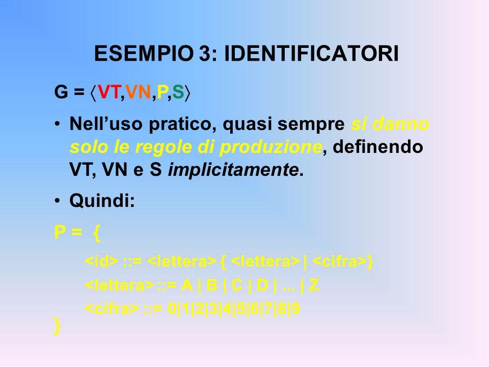 ESEMPIO 3: IDENTIFICATORI G = VT,VN,P,S Nelluso pratico, quasi sempre si danno solo le regole di produzione, definendo VT, VN e S implicitamente. Quin