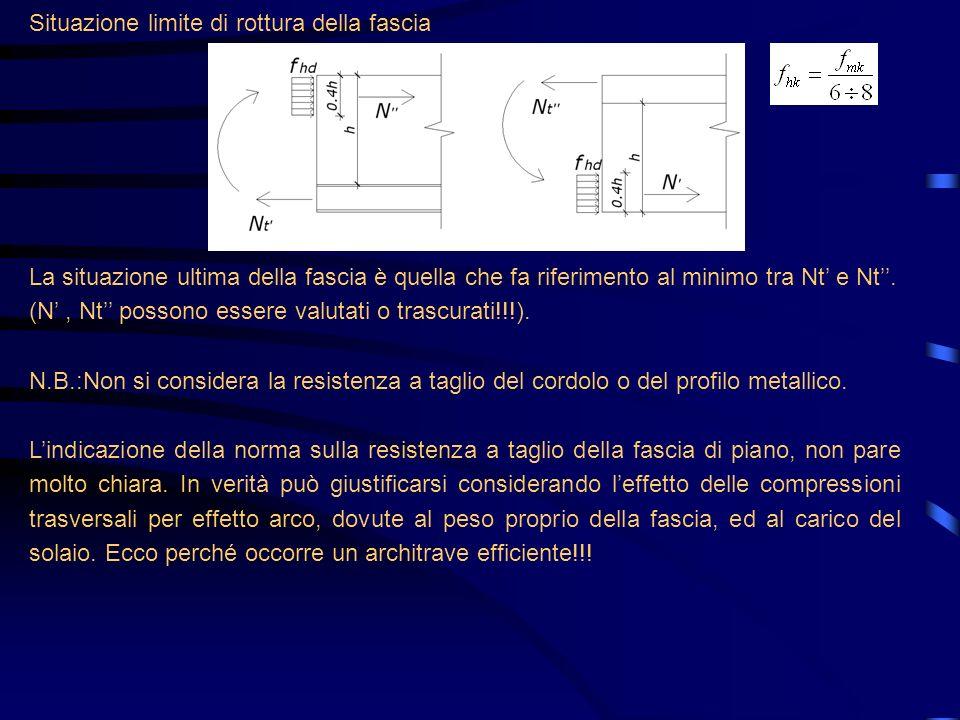 Situazione limite di rottura della fascia La situazione ultima della fascia è quella che fa riferimento al minimo tra Nt e Nt. (N, Nt possono essere v