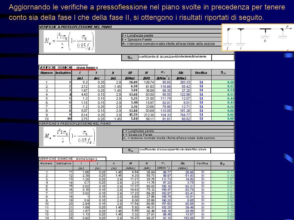 Aggiornando le verifiche a pressoflessione nel piano svolte in precedenza per tenere conto sia della fase I che della fase II, si ottengono i risultat