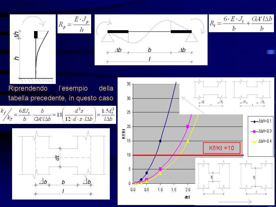 Riprendendo lesempio della tabella precedente, in questo caso risulta Kf/Kt =10