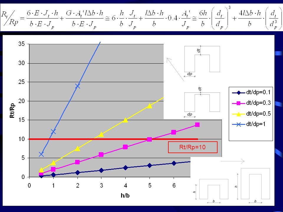 (fase I) (fase II) In riferimento allallineamento y1 si ottiene: