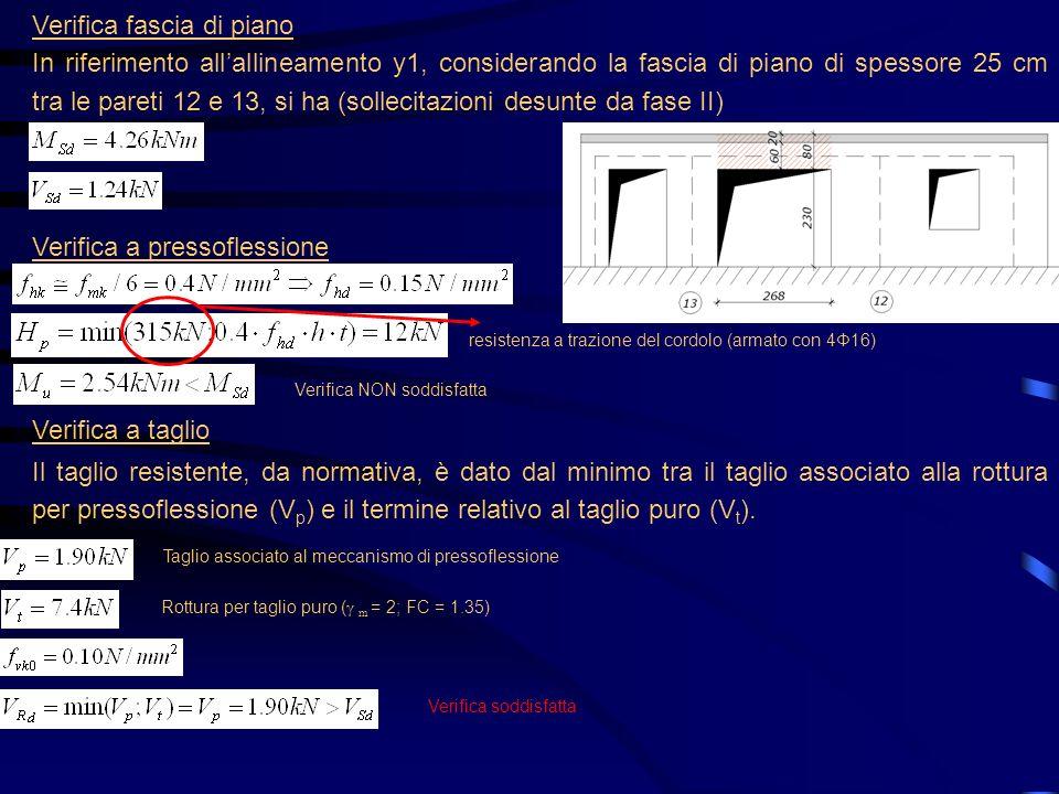 Verifica fascia di piano In riferimento allallineamento y1, considerando la fascia di piano di spessore 25 cm tra le pareti 12 e 13, si ha (sollecitaz