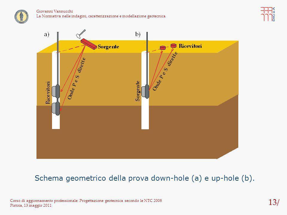13/ Corso di aggiornamento professionale: Progettazione geotecnica secondo le NTC 2008 Pistoia, 13 maggio 2011 Giovanni Vannucchi La Normativa nelle i
