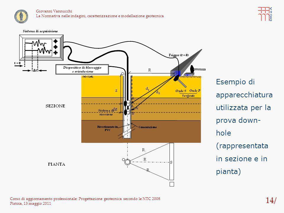 14/ Corso di aggiornamento professionale: Progettazione geotecnica secondo le NTC 2008 Pistoia, 13 maggio 2011 Giovanni Vannucchi La Normativa nelle i