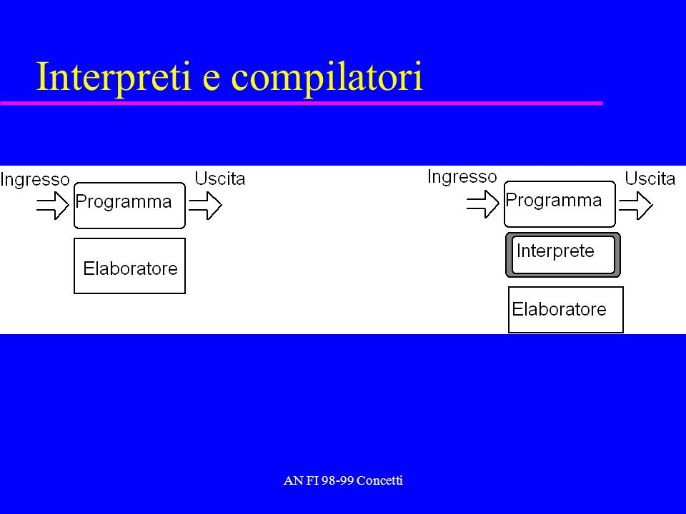 AN FI Concetti Interpreti e compilatori