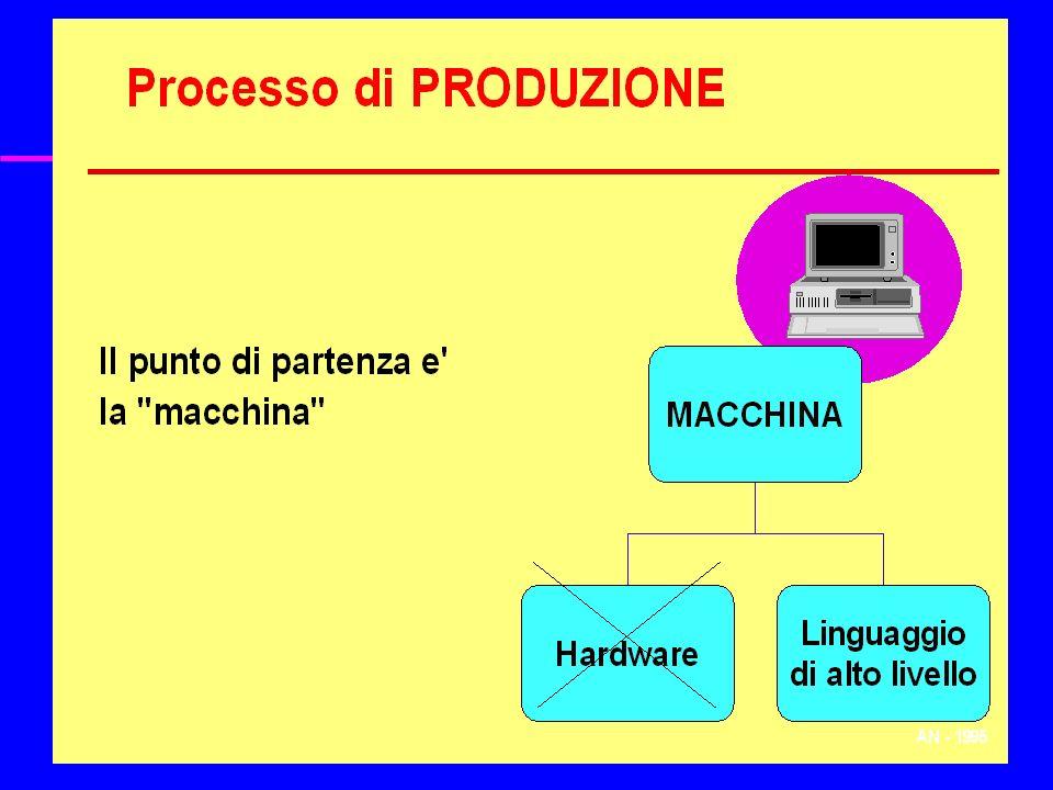AN FI 98-99 Concetti Interpreti e compilatori
