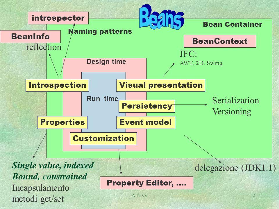 A.N 992 Visual presentation JFC: AWT, 2D.