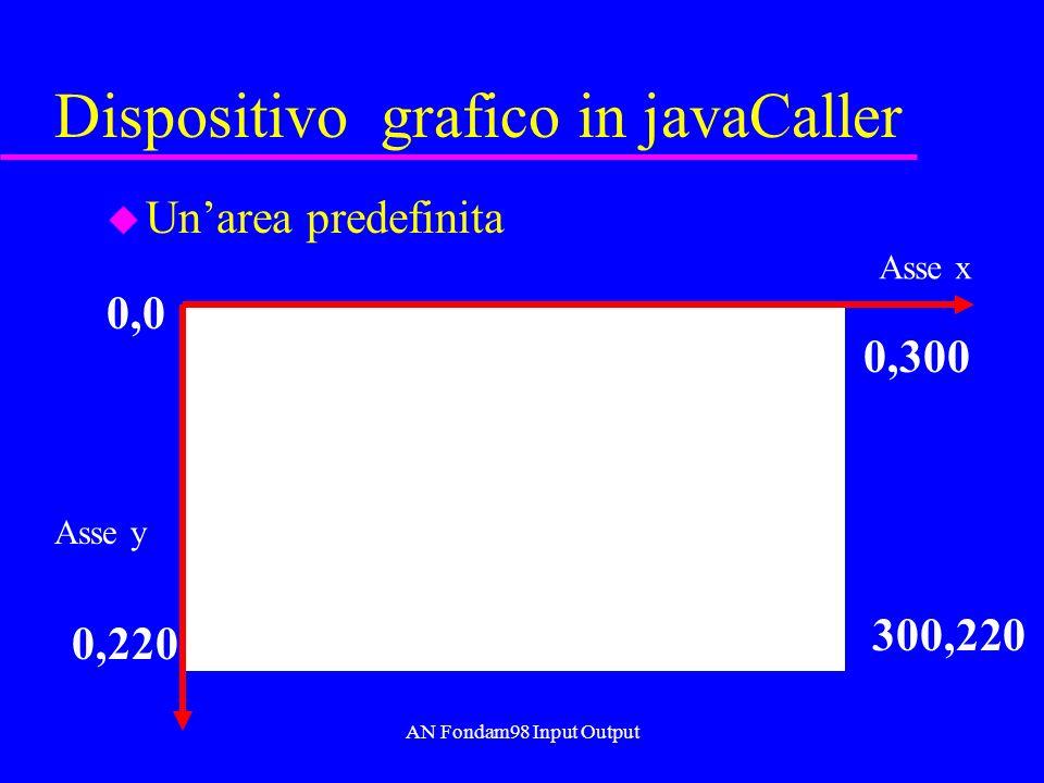AN Fondam98 Input Output Dispositivo grafico in javaCaller u Unarea predefinita 0,0 0,300 0,220 300,220 Asse x Asse y