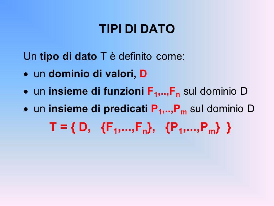 TIPI DI DATO Un tipo di dato T è definito come: un dominio di valori, D un insieme di funzioni F 1,..,F n sul dominio D un insieme di predicati P 1,..,P m sul dominio D T = { D, {F 1,...,F n }, {P 1,...,P m } }