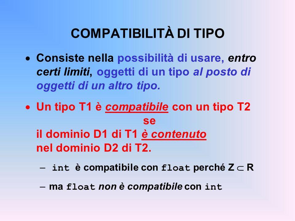 COMPATIBILITÀ DI TIPO Consiste nella possibilità di usare, entro certi limiti, oggetti di un tipo al posto di oggetti di un altro tipo.