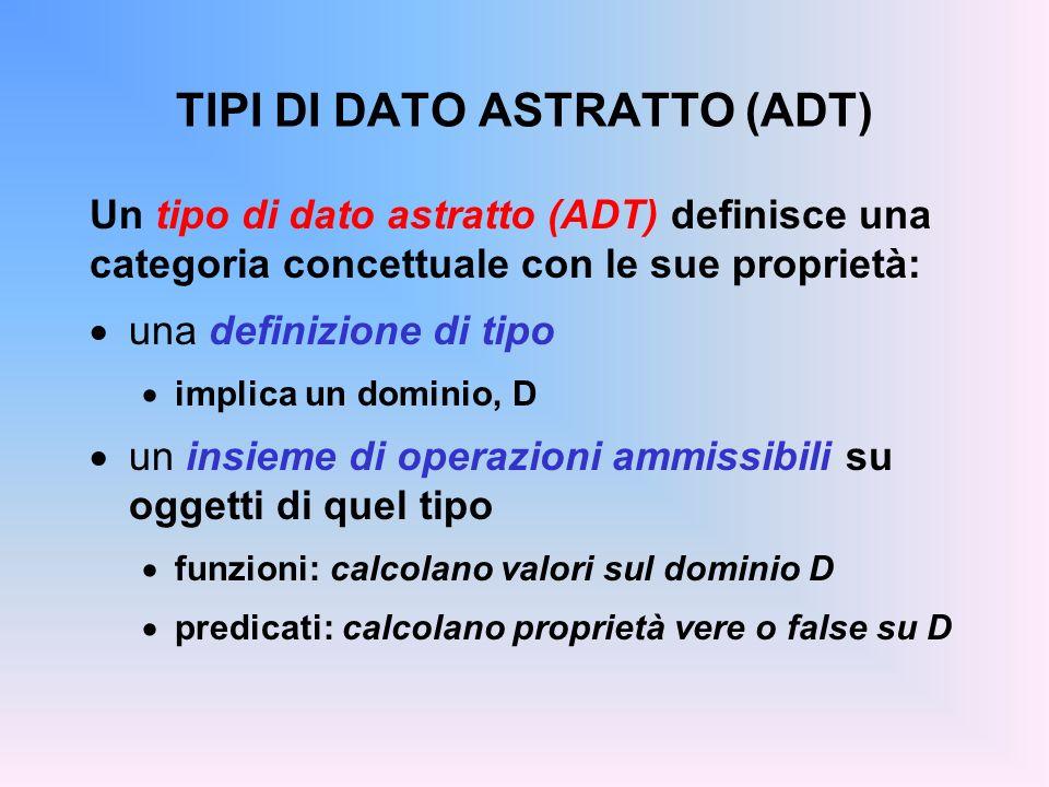 TIPI DI DATO ASTRATTO (ADT) Un tipo di dato astratto (ADT) definisce una categoria concettuale con le sue proprietà: una definizione di tipo implica un dominio, D un insieme di operazioni ammissibili su oggetti di quel tipo funzioni: calcolano valori sul dominio D predicati: calcolano proprietà vere o false su D