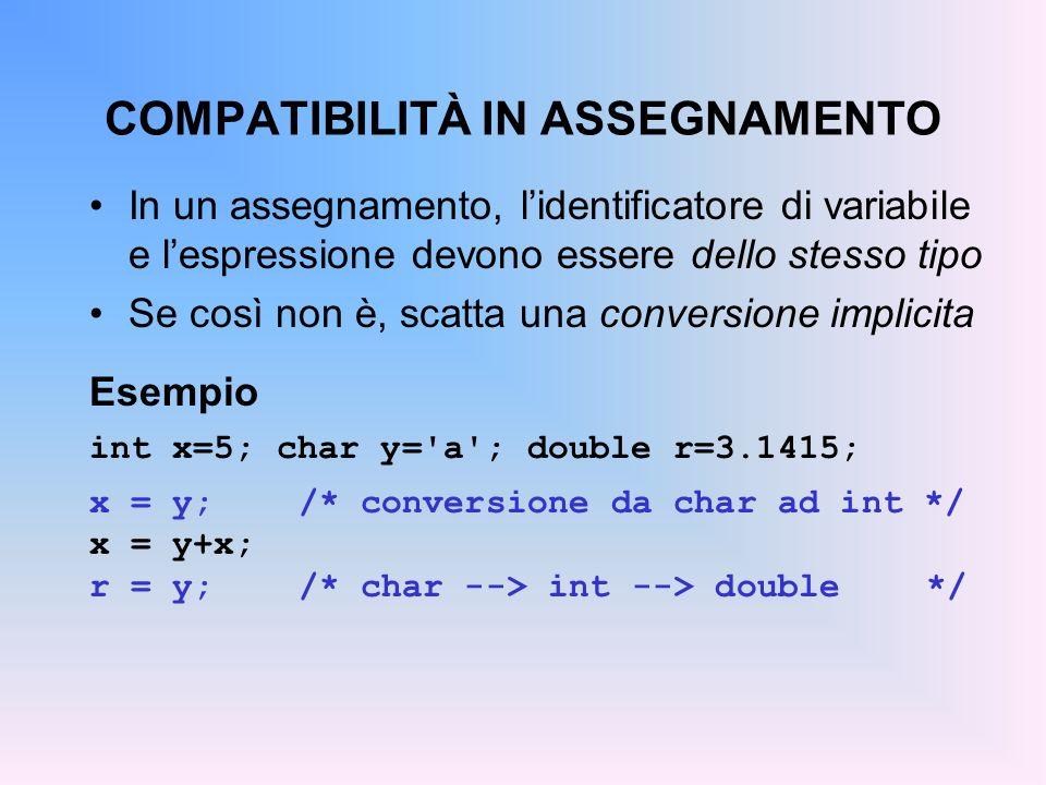 COMPATIBILITÀ IN ASSEGNAMENTO In un assegnamento, lidentificatore di variabile e lespressione devono essere dello stesso tipo Se così non è, scatta una conversione implicita Esempio int x=5; char y= a ; double r=3.1415; x = y;/* conversione da char ad int */ x = y+x; r = y;/* char --> int --> double */
