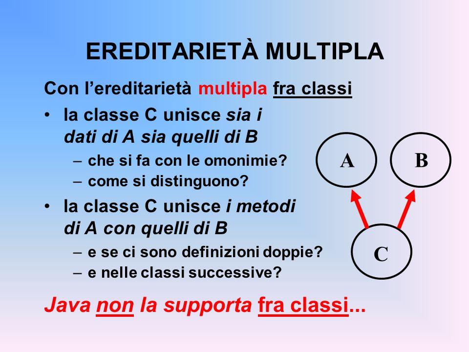 EREDITARIETÀ MULTIPLA Con lereditarietà multipla fra classi la classe C unisce sia i dati di A sia quelli di B –che si fa con le omonimie.