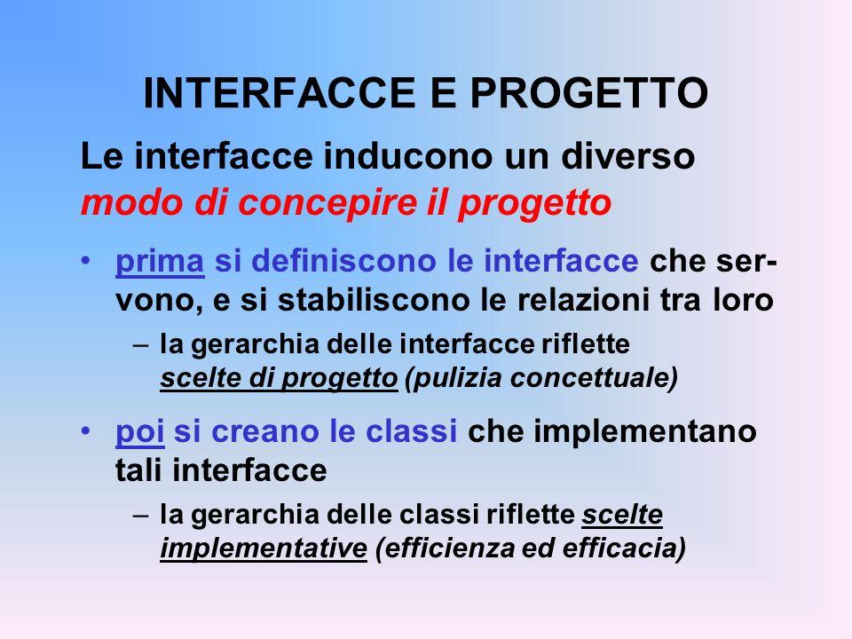 INTERFACCE E PROGETTO Le interfacce inducono un diverso modo di concepire il progetto prima si definiscono le interfacce che ser- vono, e si stabiliscono le relazioni tra loro –la gerarchia delle interfacce riflette scelte di progetto (pulizia concettuale) poi si creano le classi che implementano tali interfacce –la gerarchia delle classi riflette scelte implementative (efficienza ed efficacia)