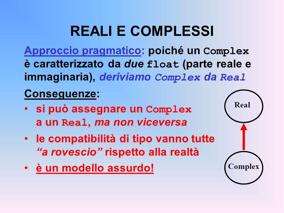 REALI E COMPLESSI Approccio concettualmente corretto: poiché un Complex è un soprainsieme dei Real, deriviamo Real da Complex bisogna riprogettare anche Real non è un approccio efficiente –ogni Real ha due float, ma uno (la parte immaginaria) è sempre zero –le operazioni sono fra Complex inutilmente complicate per i Real ma modella correttamente la realtà Real Complex