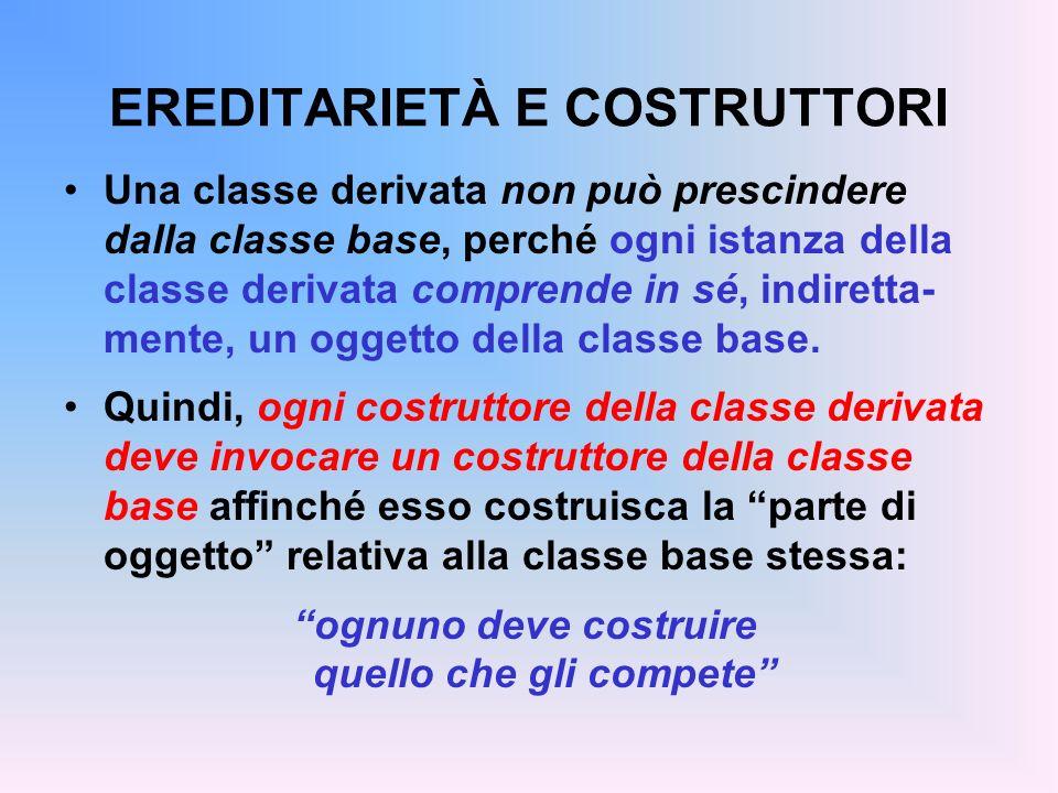 EREDITARIETÀ E COSTRUTTORI Una classe derivata non può prescindere dalla classe base, perché ogni istanza della classe derivata comprende in sé, indiretta- mente, un oggetto della classe base.