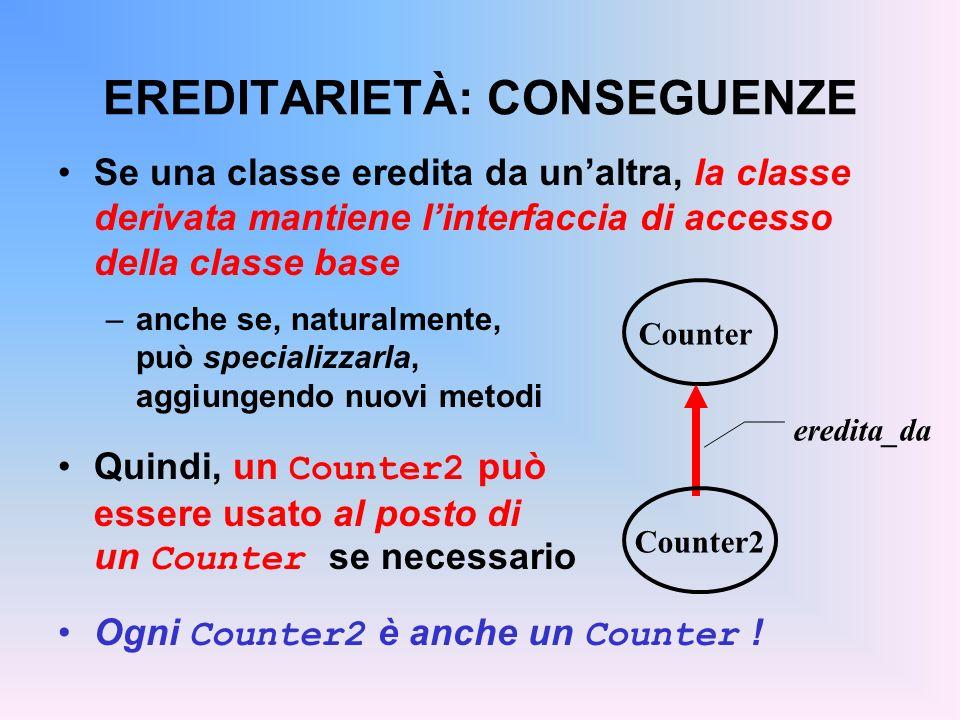 EREDITARIETÀ: CONSEGUENZE Se una classe eredita da unaltra, la classe derivata mantiene linterfaccia di accesso della classe base –anche se, naturalmente, può specializzarla, aggiungendo nuovi metodi Quindi, un Counter2 può essere usato al posto di un Counter se necessario Ogni Counter2 è anche un Counter .
