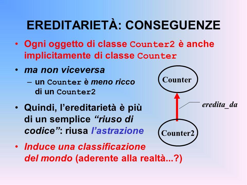 EREDITARIETÀ: CONSEGUENZE Ogni oggetto di classe Counter2 è anche implicitamente di classe Counter ma non viceversa –un Counter è meno ricco di un Counter2 Quindi, lereditarietà è più di un semplice riuso di codice: riusa lastrazione Induce una classificazione del mondo (aderente alla realtà... ) Counter eredita_da Counter2