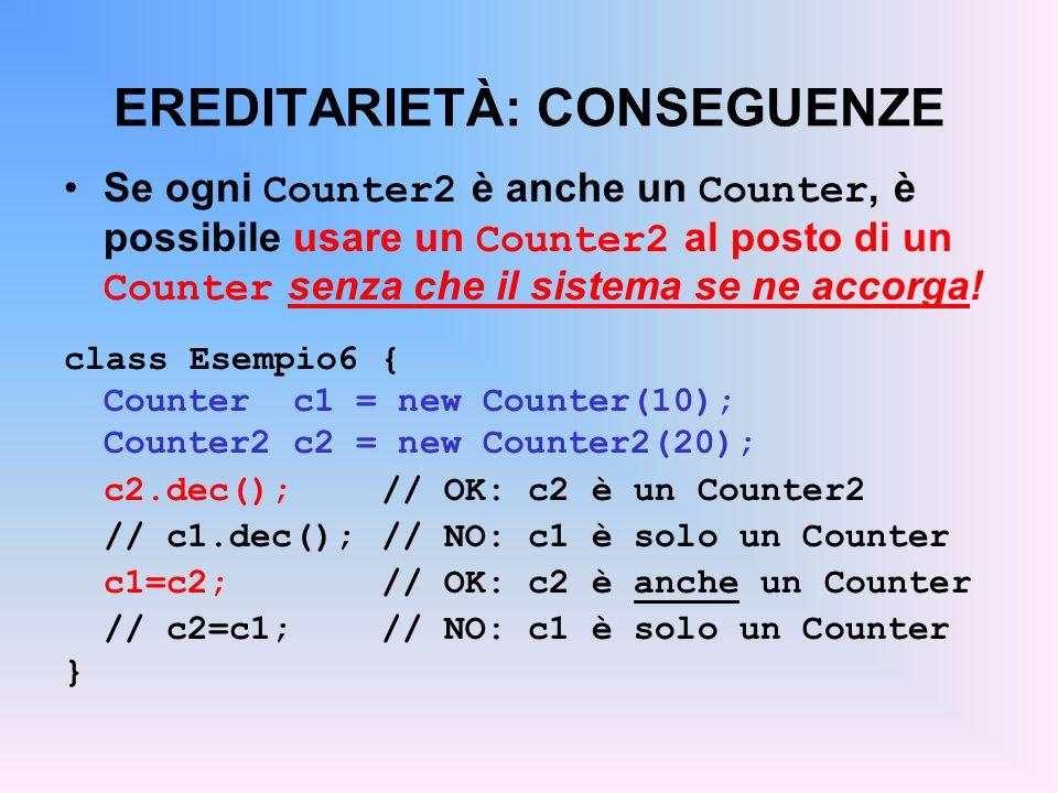 EREDITARIETÀ: CONSEGUENZE Se ogni Counter2 è anche un Counter, è possibile usare un Counter2 al posto di un Counter senza che il sistema se ne accorga.