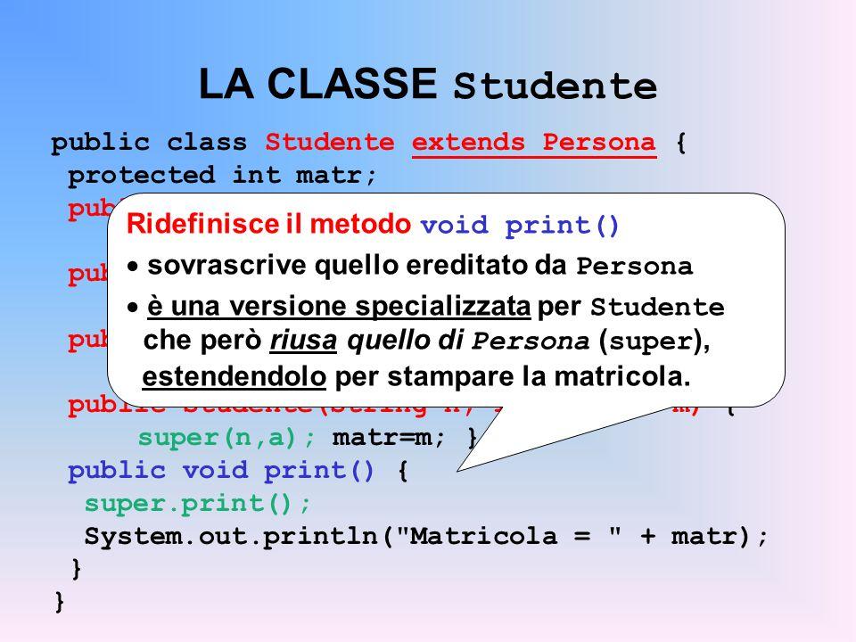 LA CLASSE Studente public class Studente extends Persona { protected int matr; public Studente() { super(); matr = 9999; } public Studente(String n) { super(n); matr = 8888; } public Studente(String n, int a) { super(n,a); matr=7777; } public Studente(String n, int a, int m) { super(n,a); matr=m; } public void print() { super.print(); System.out.println( Matricola = + matr); } Ridefinisce il metodo void print() sovrascrive quello ereditato da Persona è una versione specializzata per Studente che però riusa quello di Persona ( super ), estendendolo per stampare la matricola.