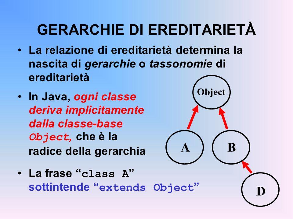 GERARCHIE DI EREDITARIETÀ La relazione di ereditarietà determina la nascita di gerarchie o tassonomie di ereditarietà In Java, ogni classe deriva implicitamente dalla classe-base Object, che è la radice della gerarchia La frase class A sottintende extends Object A Object B D