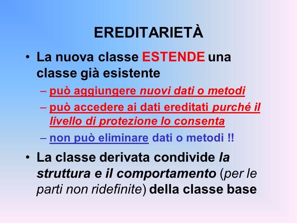 EREDITARIETÀ E COSTRUTTORI Perché bisogna che ogni costruttore della classe derivata invochi un costruttore della classe base.