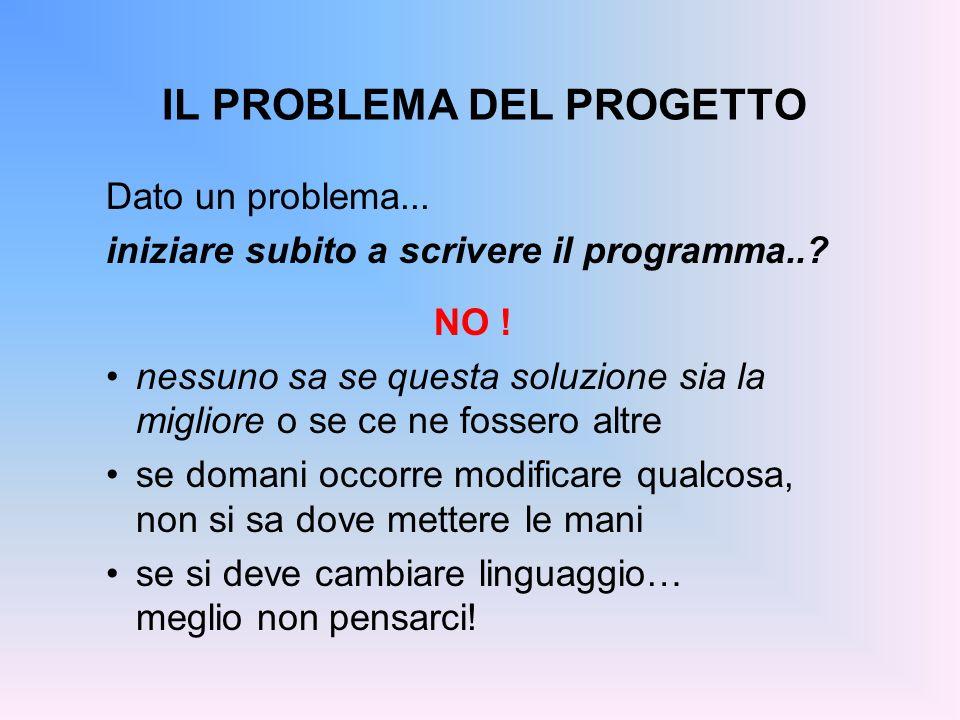 IL PROBLEMA DEL PROGETTO Dato un problema... iniziare subito a scrivere il programma..? NO ! nessuno sa se questa soluzione sia la migliore o se ce ne
