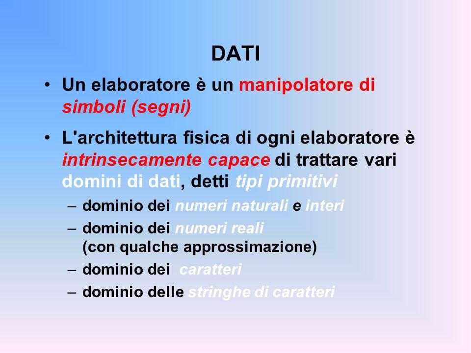 DATI Un elaboratore è un manipolatore di simboli (segni) L'architettura fisica di ogni elaboratore è intrinsecamente capace di trattare vari domini di