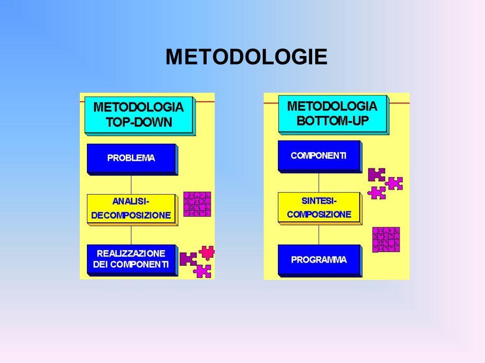 LINGUAGGI DI COMPUTAZIONE Il potere espressivo di un linguaggio è caratterizzato da: quali tipi di dati consente di rappresentare (direttamente o tramite definizione dellutente) quali istruzioni di controllo mette a disposizione (quali operazioni e in quale ordine di esecuzione) PROGRAMMA = DATI + CONTROLLO