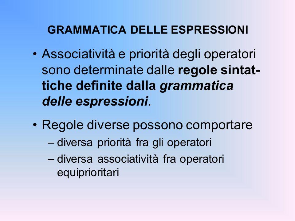 GRAMMATICA DELLE ESPRESSIONI Associatività e priorità degli operatori sono determinate dalle regole sintat- tiche definite dalla grammatica delle espr