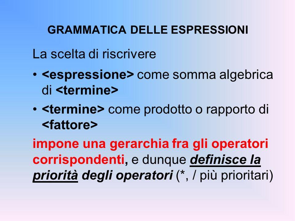 GRAMMATICA DELLE ESPRESSIONI La scelta di riscrivere come somma algebrica di come prodotto o rapporto di impone una gerarchia fra gli operatori corris