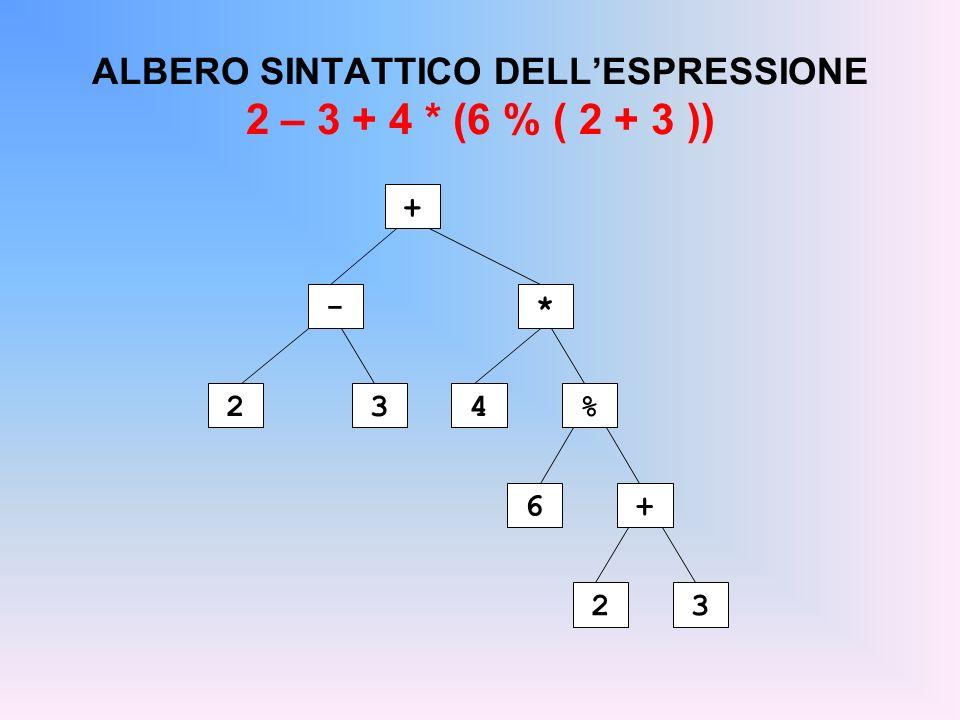 ALBERO SINTATTICO DELLESPRESSIONE 2 – 3 + 4 * (6 % ( 2 + 3 )) + - 23 * 4% 6+ 23