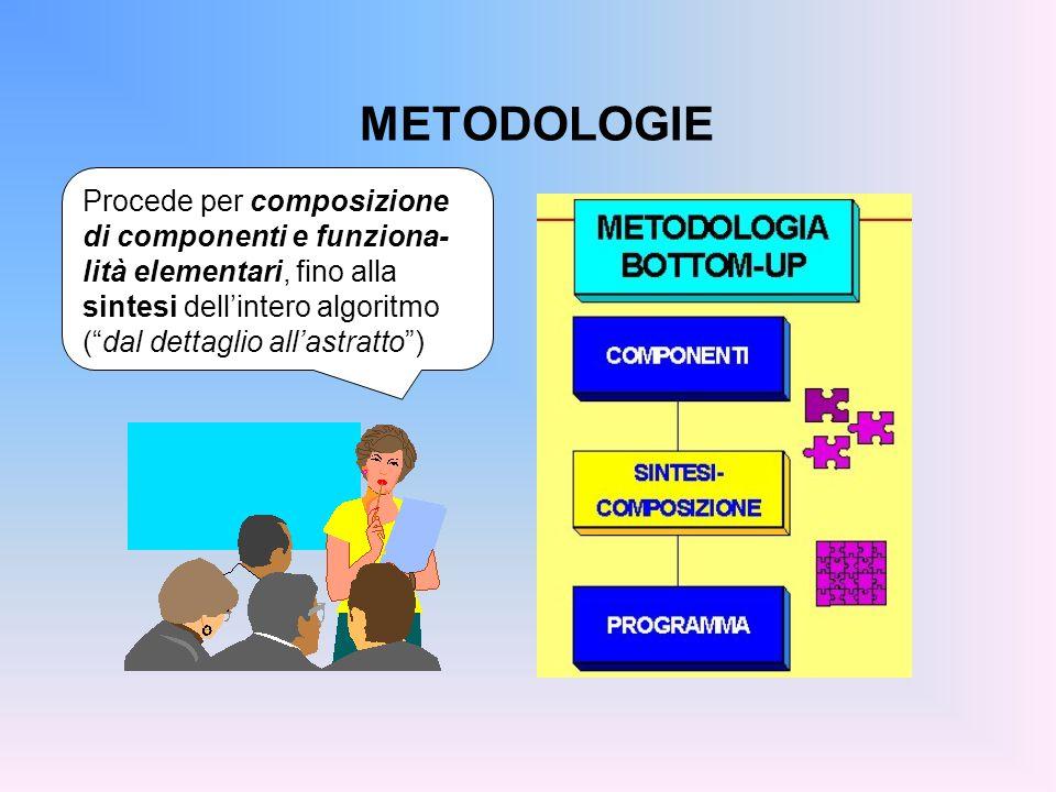 METODOLOGIA TOP-DOWN Si parte dal problema e dalle proprietà note sul dominio dei dati Si disgrega il problema in sottoproblemi Si affronta ciascun sottoproblema (con la stessa metodologia) fino a raggiungere problemi risolubili con le mosse elementari