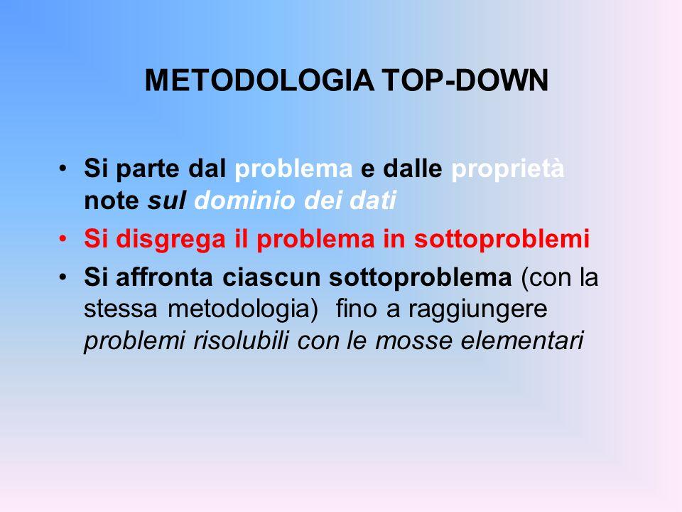 METODOLOGIA TOP-DOWN Si parte dal problema e dalle proprietà note sul dominio dei dati Si disgrega il problema in sottoproblemi Si affronta ciascun so