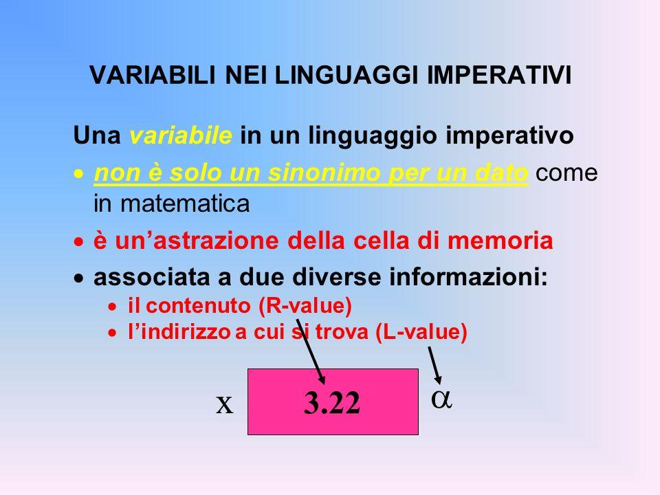 VARIABILI NEI LINGUAGGI IMPERATIVI Una variabile in un linguaggio imperativo non è solo un sinonimo per un dato come in matematica è unastrazione dell
