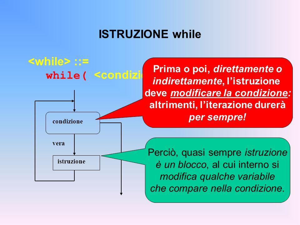ISTRUZIONE while ::= while( ) condizione vera falsa istruzione Prima o poi, direttamente o indirettamente, listruzione deve modificare la condizione: