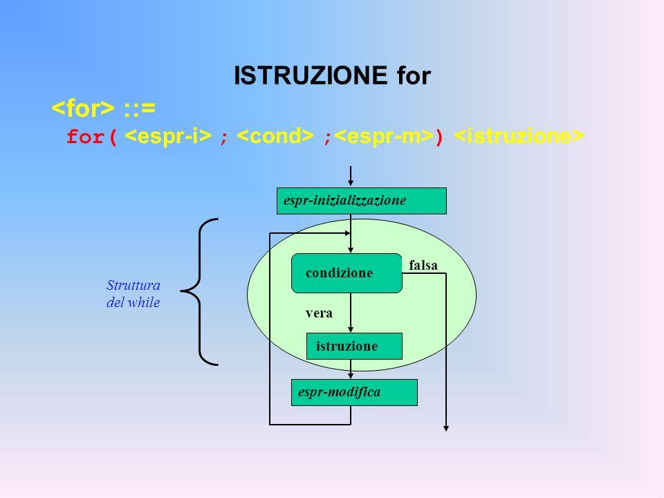 ISTRUZIONE for ::= for( ; ; ) condizione vera falsa istruzione espr-inizializzazione espr-modifica Struttura del while