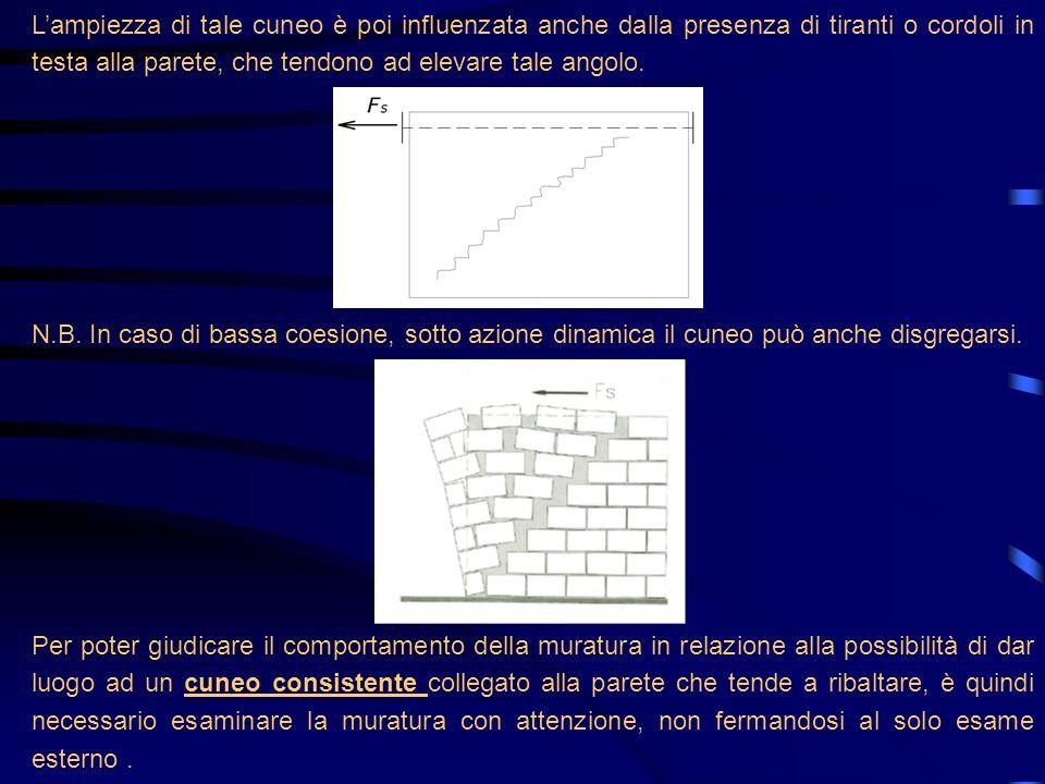 N.B. In caso di bassa coesione, sotto azione dinamica il cuneo può anche disgregarsi. Lampiezza di tale cuneo è poi influenzata anche dalla presenza d