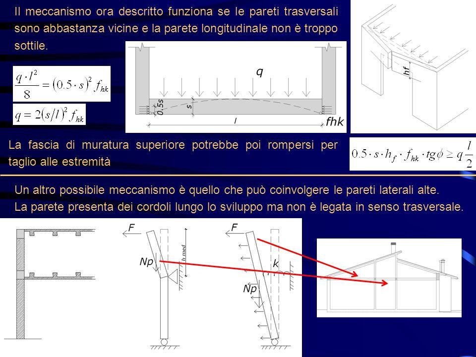 Il meccanismo ora descritto funziona se le pareti trasversali sono abbastanza vicine e la parete longitudinale non è troppo sottile. La fascia di mura